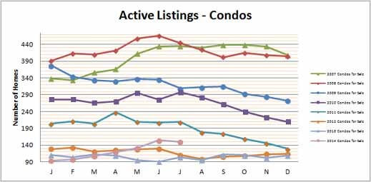 Smyrna Vinings Condos for Sale July 2014