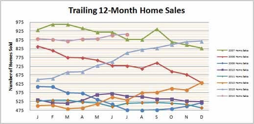 Smyrna Vinings Home Sales July 2014