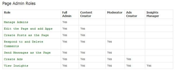 Different Facebook Admin Roles