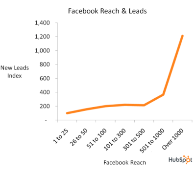 facebook reach and leads