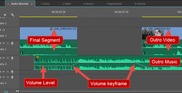 An image of how my outro music is laid out and how the volume changes over time.