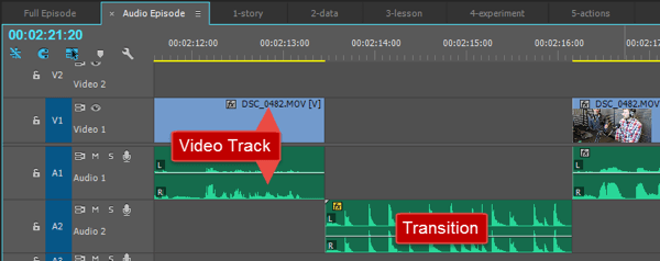 A transition effect placed between two show segments.