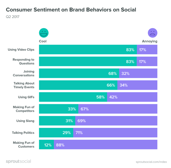 It's important to pay attention to consumer sentiment when it comes to social media content.