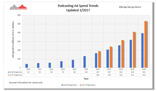 Projected 2017 ad spend on podcasts.