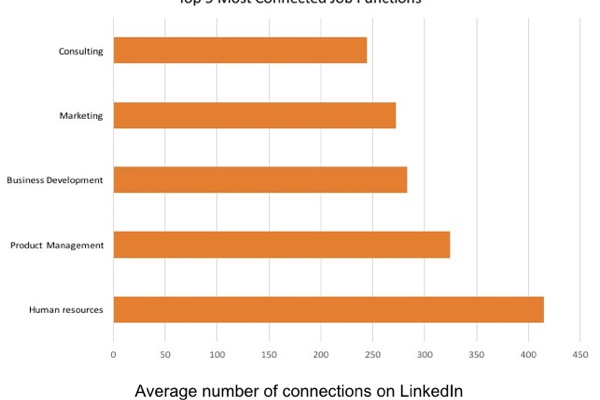 Human resources is the most connected job function on LinkedIn.