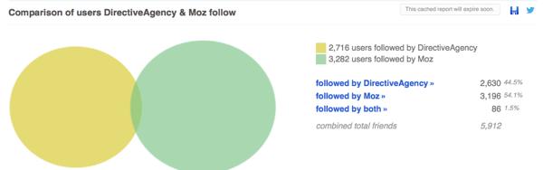Look at a comparison of Twitter followers in Followerwonk.