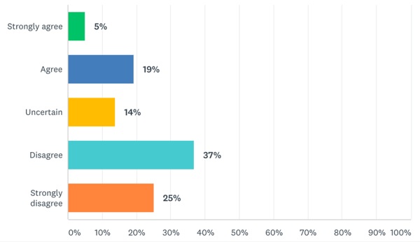 How satisfied content creators are with the revenue their sites generate.
