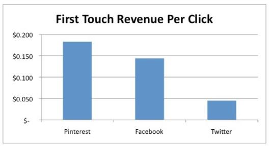 Revenue per click su Pinterest