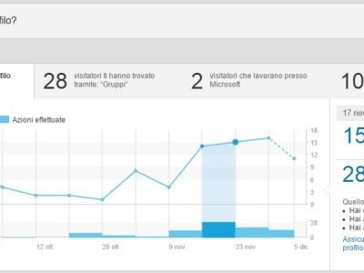 Visualizzazioni del Profilo LinkedIn - LinkedIn Insights