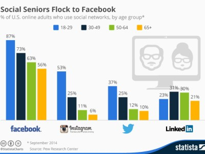 Incremento Utenti Over 65 su Facebook