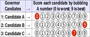 Range Voting Ballot