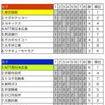 日本リーグ最終順位