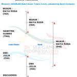 WYKIRASIH SAWONDARI 3つ目の金 インドネシア快進撃続く! 東南アジア競技大会女子ダブルス