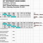 SEA GAMES2011 東南アジア競技大会 全対戦結果 女子ダブルス