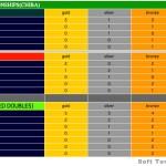第8回アジアソフトテニス選手権 国別メダル獲得状況 及 順位