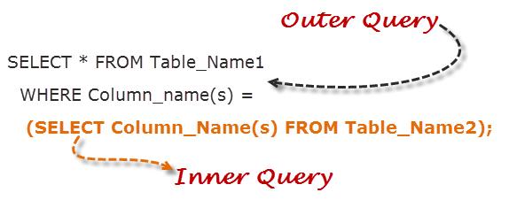 Learn SQL Sub-Queries