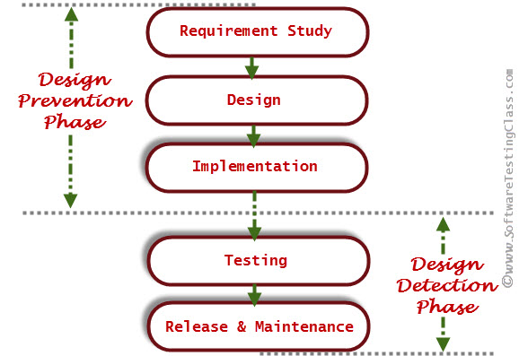 defect-prevention-and-defect-detection