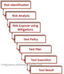 Risk Based Testing Approach