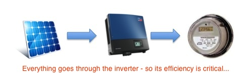 Everything goes through the inverter so its efficiency is critical.