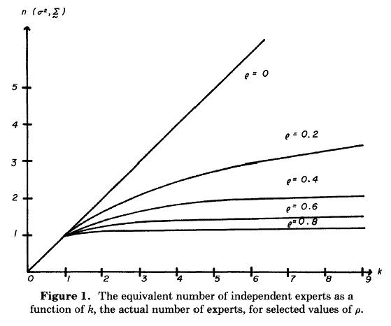 Límites de la Precisión y el Valor de Distintas Fuentes Dependientes