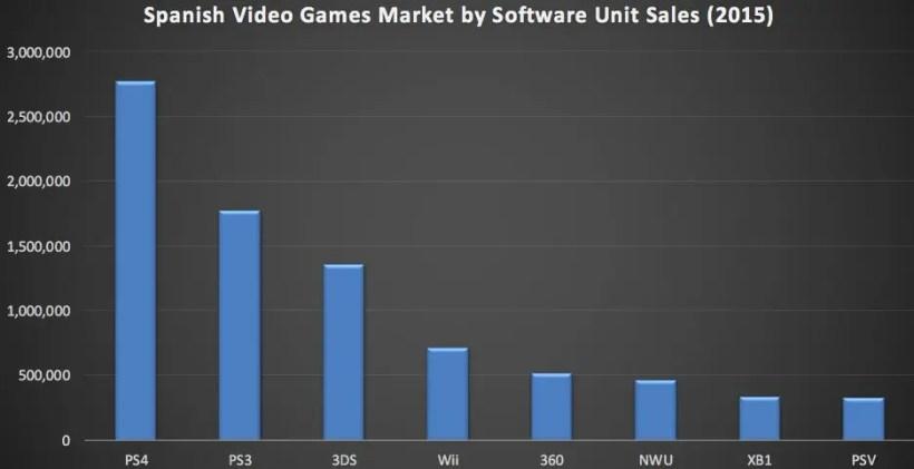 ventas juegos españa