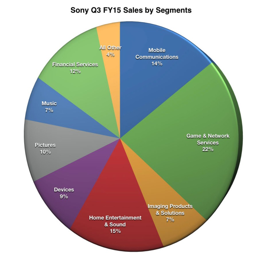 Sony_Q3_FY15_Sales_Segment_Chart