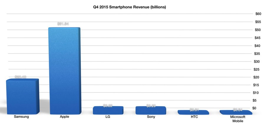 Q4 2015 Smartphone Revenue