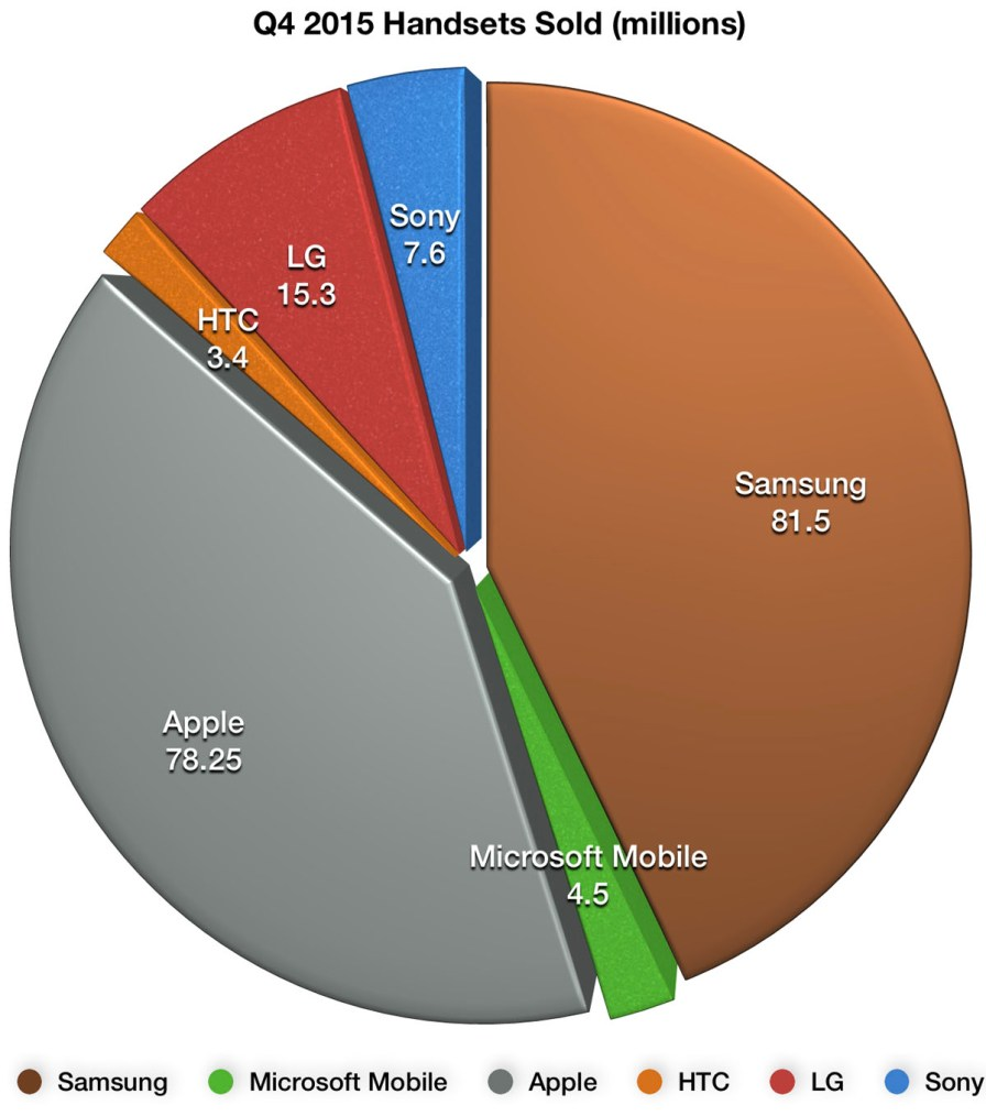 Sony mobile doing much better than rivals htc lg and even samsung q4 2015 smartphone shipments pie nvjuhfo Images