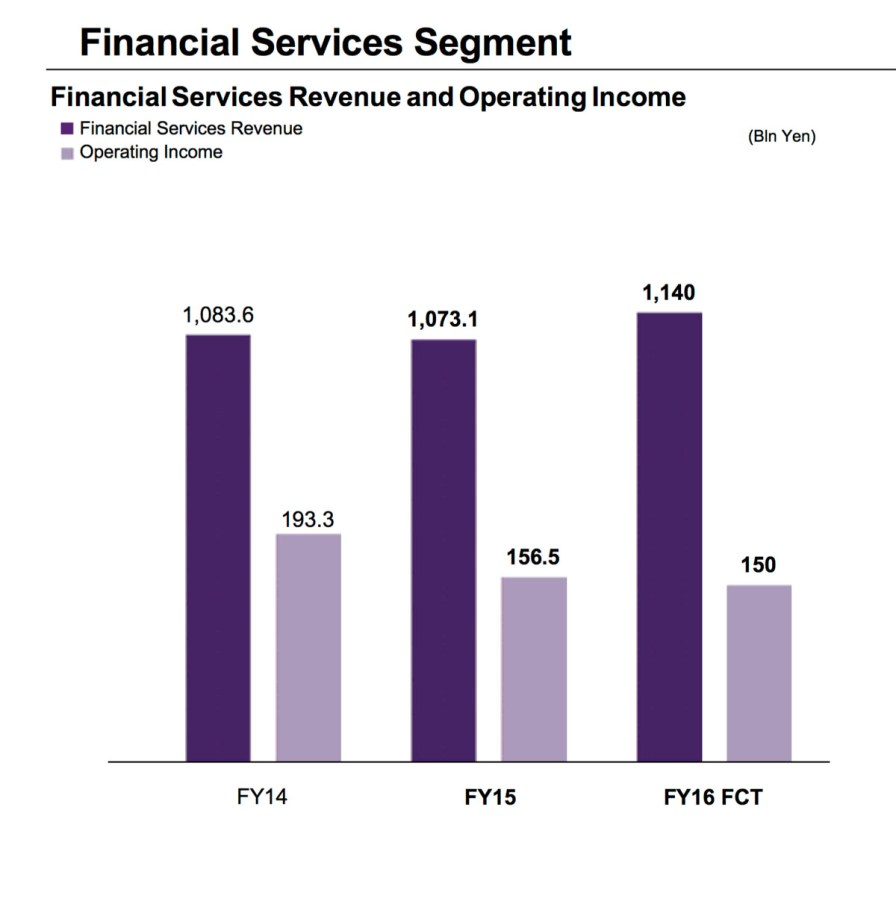 Financial_Services_Q1_2016