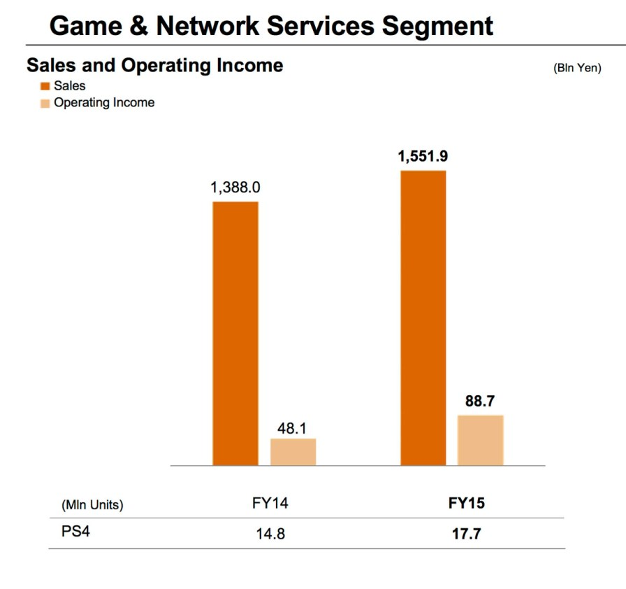 Game_And_Network_Services_Q1_2016