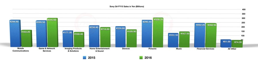 Sony Q1 2016 - Q4 FY2015 Sales in Yen (Billions)