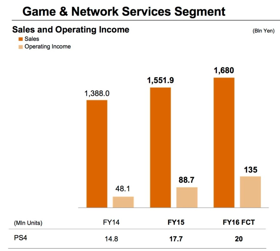 Game_And_Network_Services_Q1_2016_Forecasts