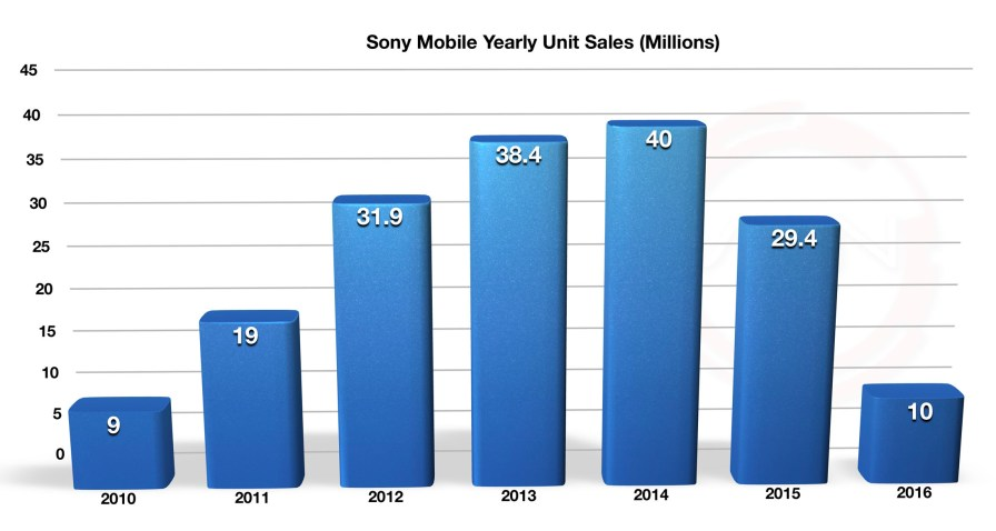 sony_mobile_q2_fy16_1