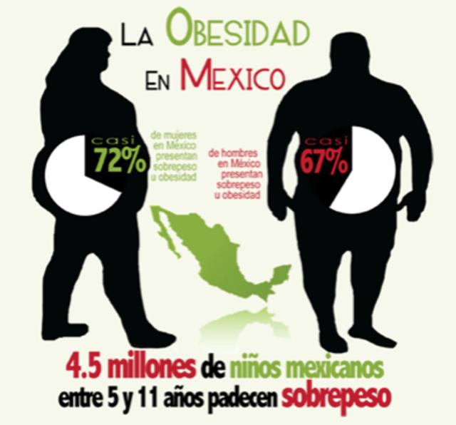 obesidad en mexico