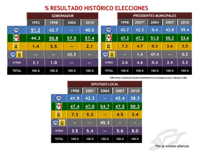 elecciones chihuahua 2013