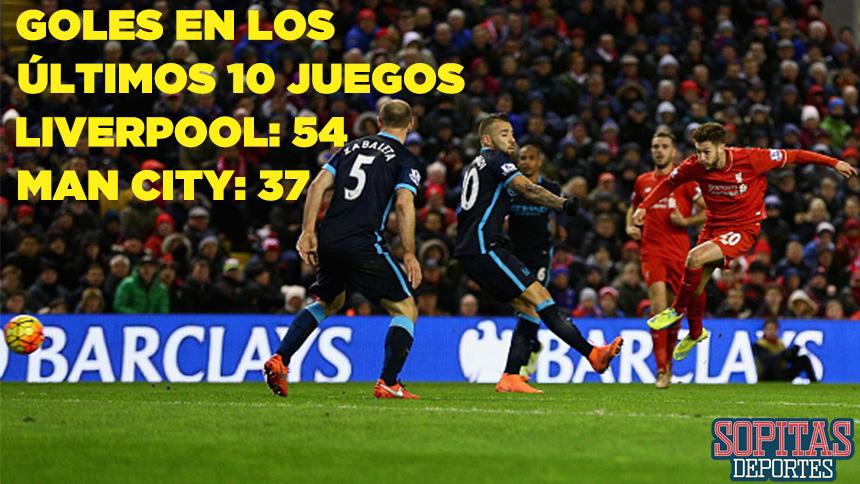 Goles Manchester City y Livepool