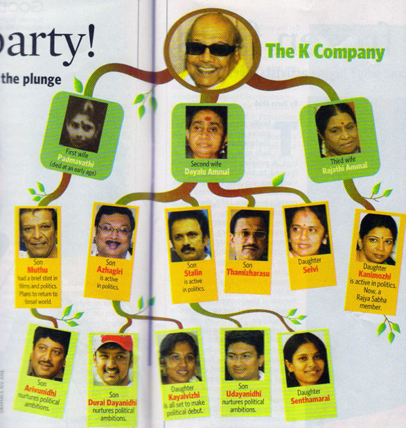 Karunanidhi Photo family tree Dr. Kalaignar Karunanidhi