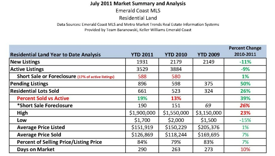Emerald Coast Residential Land July 2011 Market Analysis