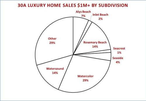 30A Luxury Home Sales 2016 by Subdivision