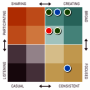 Klout-Classification-diagram