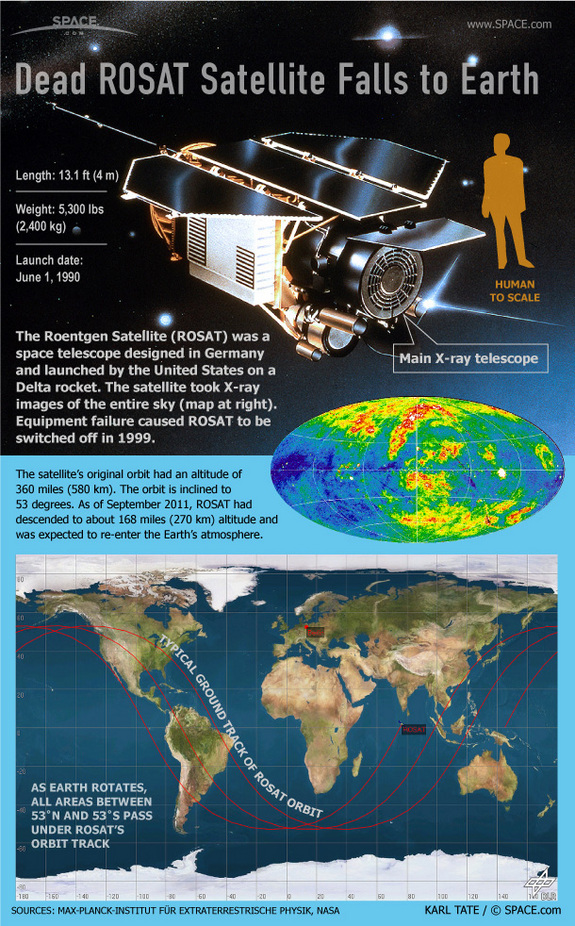 Learn about the falling ROSAT German space telescope in this SPACE.com infographic.