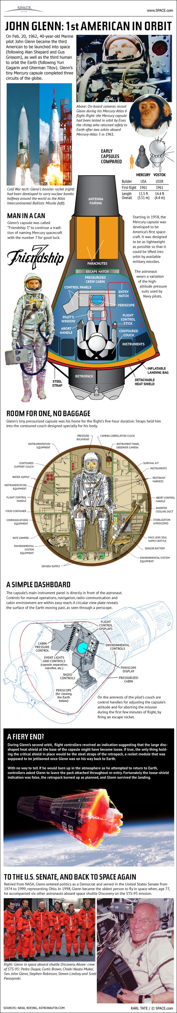 Learn about John Glenn's history-making Mercury space flight, in this SPACE.com infographic.
