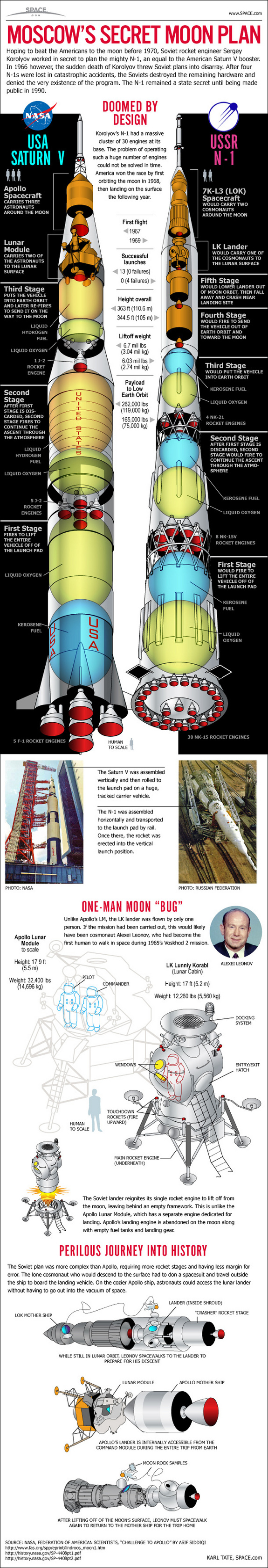 See how the former Soviet Union planned to match the U.S. Apollo moon landings with the N-1 rocket in this infographic.