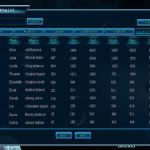 Player rankings
