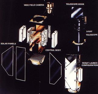 ROSAT instrument breakdown (Source: NASA Spaceflight).