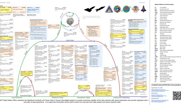 JSC Flight Safety Office graphics of all incidents