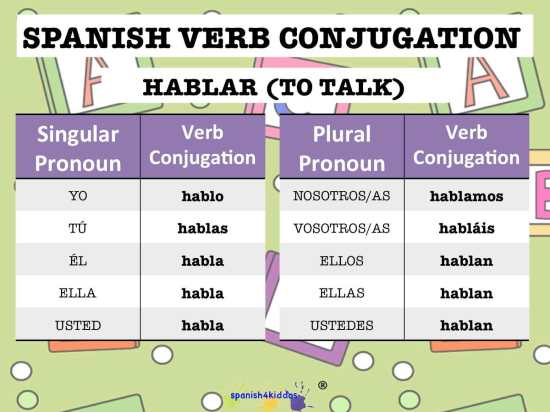 rules of spanish conjugation