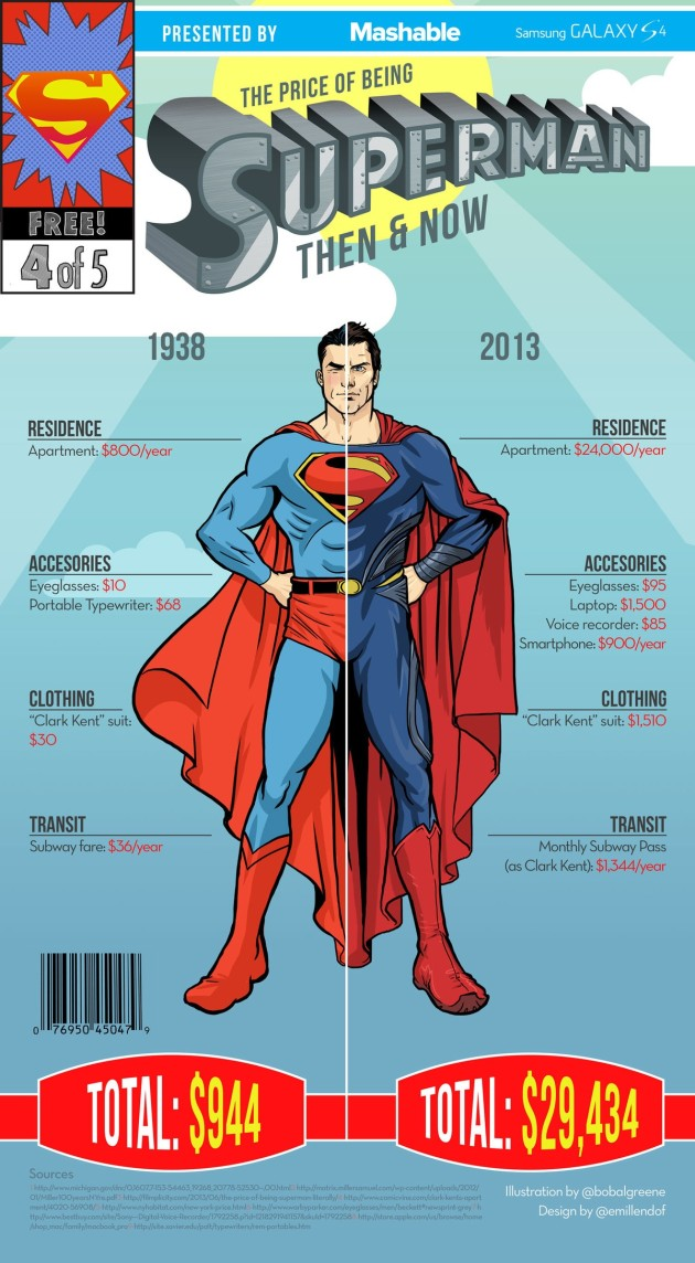 Superman-Infographic-Updated-630x1144
