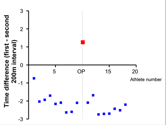 Data from IAAF New Studies in Athletics, vol 16, 2001