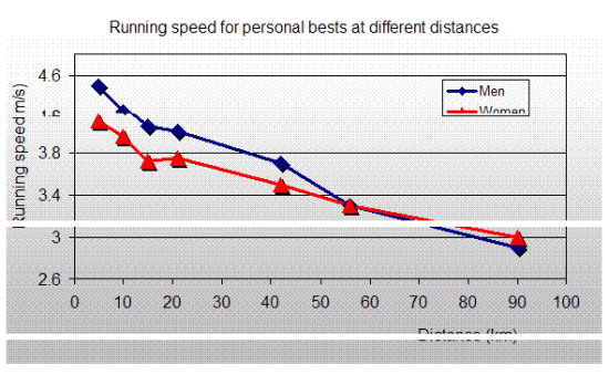 Men-and-women-over-range-of-distances
